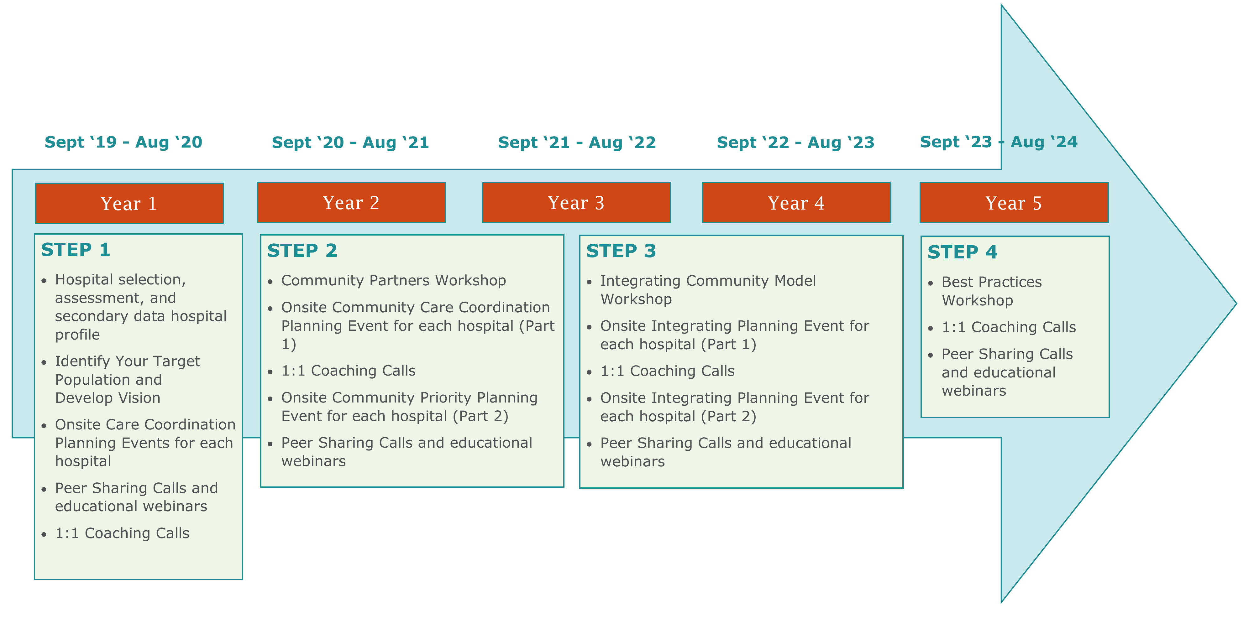 5-Year Work Plan Graphic