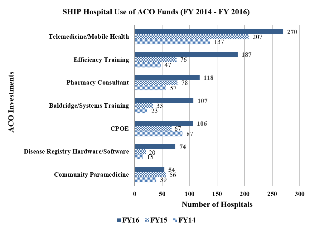 Bar graph of ACO category funds used from SHIP Hospitals from FY2014- FY2016