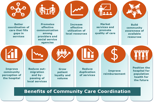 Benefits of Community Care Coordination: Better coordination fo care that fills gaps in services, promotes effective communication among providersand social service agencies, increase effective utilization of local resources, market services and promote quality of care, build community awareness of available resourcesm, improve community perception of hospital, reduce out-migration and by-passing of local services, grow patient loyalty and volume, reduce duplication of services, improve reimbursement, and position the hospital for population health for future use.