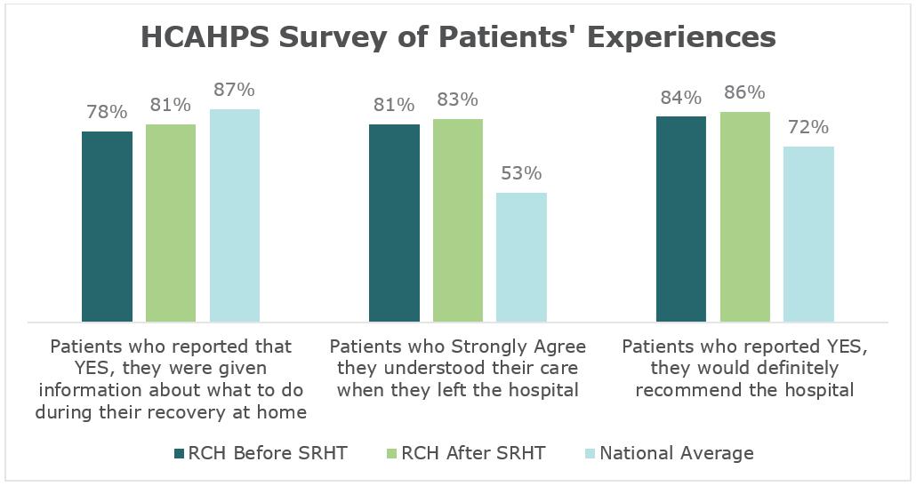 RCH HCAHPS Scores on the Rise
