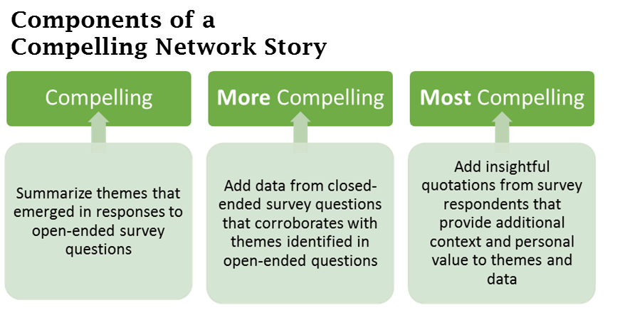 A compelling network story summarizes themes from open-ended survey questions. A more compelling story adds data from closed-ended questions to corroborate the themes. The most compelling network story adds insightful quotations to add context and value.