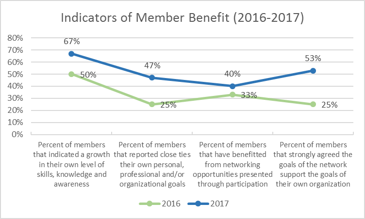 A line graph that displays the change in perceived network benefits for a sample network from 2016 to 2017.