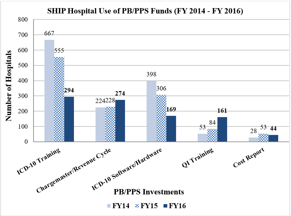 Bar graph providing SHIP hospitals used PB/PPS funds from FY2014 - FY2016