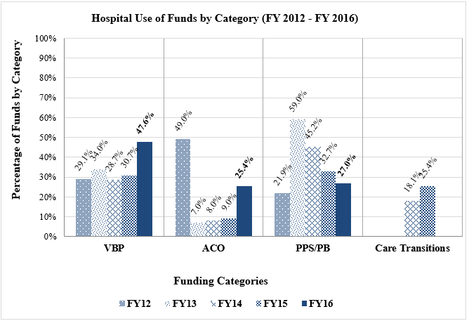 Bar graph of hospital funds used in specific investment categories between fiscal year 2014 and fiscal year 2016.