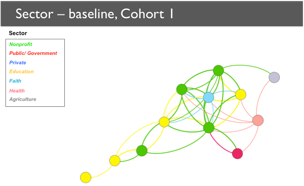 A network map that indicates sector by the colors of nodes. Four network members are nonprofits, four are in education, and one each is in agriculture, faith, health, and public/government.